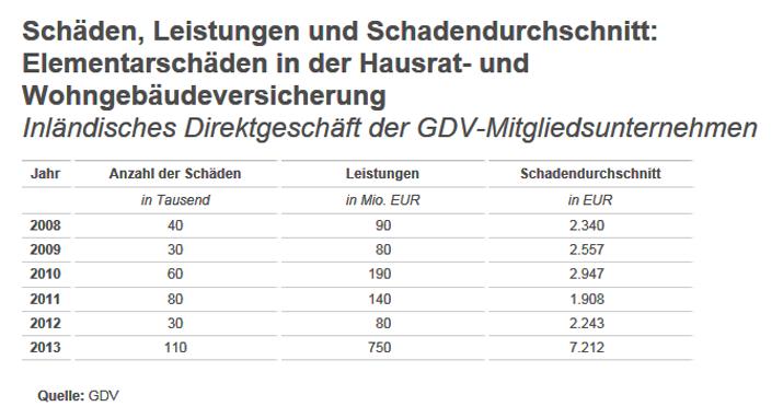 Elementarschadenstatistik 2008 bis 2013