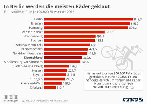 Fahrraddiebstahl in Deutschland