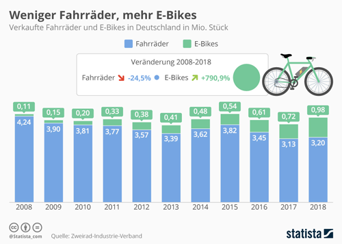 weniger Fahrräder, mehr E-Bikes