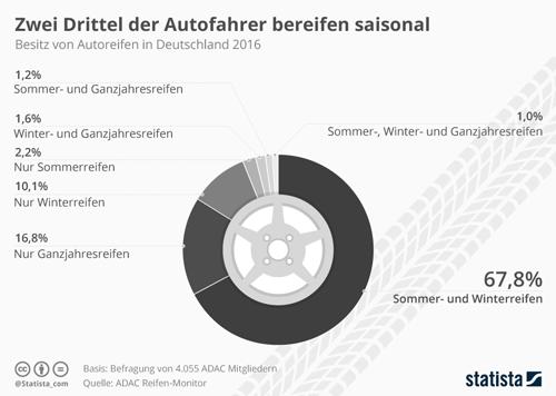 Zwei Drittel der Autofahrer bereifen saisonal